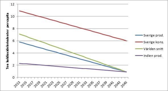 Figur 1 Schematisk bild för att sätta klimatmålet i perspektiv. Utsläppen konvergerar till 0,9 ton CO2e per capita 2045 globalt. Sverige tar hela vägen ett större utsläppsutrymme i anspråk än exempelvis Indien. Den röda linjen illustrerar hur Sveriges klimatpåverkan ur konsumtionsperspektiv ser ut om konsumtionsutsläppen lämnas oförändrade. Givetvis kommer dessa utsläpp minska i takt med att resten av världen minskar sina utsläpp, men att inte anta mål, åtgärder och styrmedel för dessa utsläpp undergräver trovärdigheten i en svensk klimatpolitik som hävdas ligga i linje med en globalt rättvis utsläppsnivå i linje med Parisavtalet och klimatkonventionen. Halva Sveriges klimatpåverkan sopas i själva verket under mattan.